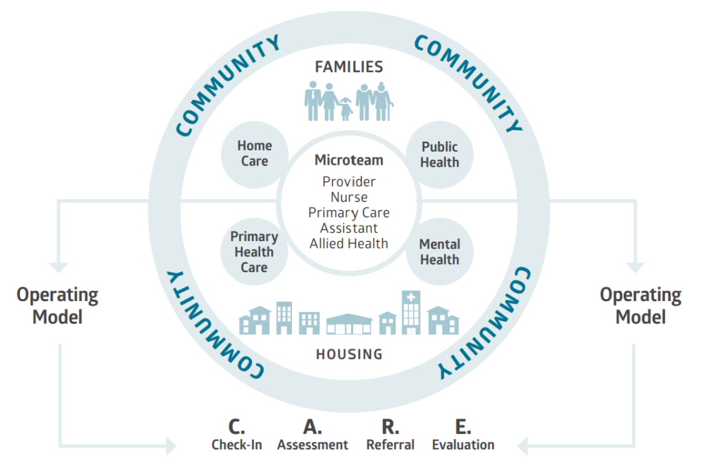 Integrated Home Care and Primary Health Care in Canada